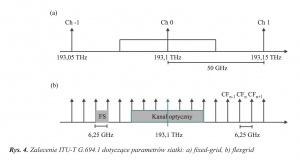 Rys. 4. Zalecenie ITU-T G.694.1 dotyczące parametrów siatki: a) fixed-grid, b) flexgrid