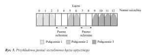 Rys. 5. Przykładowa postać szczelinowa łącza optycznego