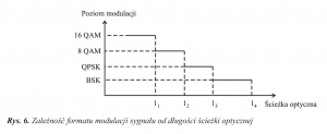 Rys. 6. Zależność formatu modulacji sygnału od długości ścieżki optycznej