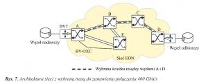 Rys. 7. Architektura sieci z wybraną trasą do zestawienia połączenia 400 Gbit/s