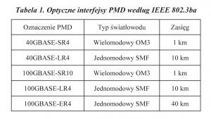 Tabela 1. Optyczne interfejsy PMD według IEEE 802.3ba