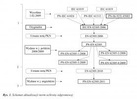 Rys. 1. Schemat aktualizacji norm ochrony odgromowej