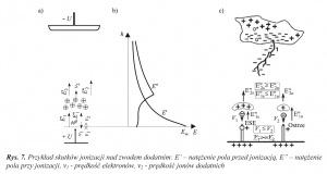 """Rys. 7. Przykład skutków jonizacji nad zwodem dodatnim: E' – natężenie pola przed jonizacją, E"""" – natężenie pola przy jonizacji, v1 - prędkość elektronów, v2 - prędkość jonów dodatnich"""
