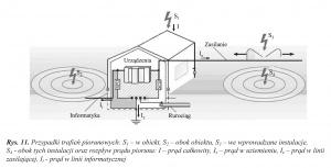 Rys. 11. Przypadki trafień piorunowych: S1 – w obiekt, S2 – obok obiektu, S3 – we wprowadzane instalacje, S4 - obok tych instalacji oraz rozpływ prądu pioruna: I – prąd całkowity, Iz – prąd w uziemieniu, Ie – prąd w linii zasilającej, Ii - prąd w linii informatycznej