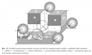 Rys. 12. Przykład zastosowania metody toczącej się kuli do rozmieszczania zwodów w układzie kilku obiektów: 1 – obiekt, 2 – zwód pionowy, 3 – obszar chroniony, z – powierzchnia styku obiektu z kulą, r - promień toczącej się kuli (zależny od poziomu ochrony)