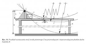Rys. 14. Przykład wyznaczania stref zwodu pionowego Z na przewodzącym i nieprzewodzącym płaskim dachu budynku B
