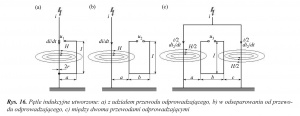 Rys. 16. Pętle indukcyjne utworzone: a) z udziałem przewodu odprowadzającego, b) w odseparowaniu od przewodu odprowadzającego, c) między dwoma przewodami odprowadzającymi