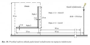 Rys. 18. Przykład wpływu układu pętla-kanał wyładowania na napięcia indukowane