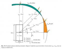 Rys. 19. Przykład wpływu lokalizacji kanału i długości budynku na powierzchnie równoważne Aeqo i Aeqp oraz na napięcia indukowane