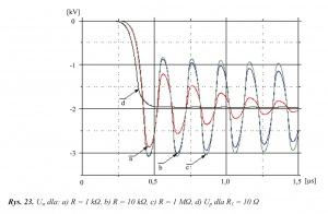 Rys. 23. Ust dla: a) R = 1 kΩ, b) R = 10 kΩ, c) R = 1 MΩ, d) Up dla R1 = 10 Ω