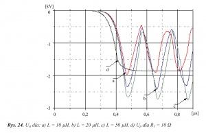 Rys. 24. Ust dla: a) L = 10 μH, b) L = 20 μH, c) L = 50 μH, d) Up dla R1 = 10 Ω