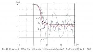 Rys. 28. Ust dla: a) d = 100 m, b) d = 200 m, c) d = 500 m, przy obciążeniu R = 1 MΩ oraz d) Up dla R1 = 10 Ω