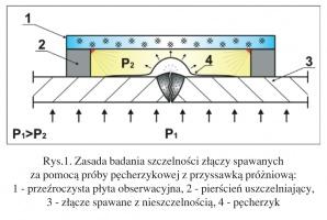 Rys.1. Zasada badania szczelności złączy spawanych za pomocą próby pęcherzykowej z przyssawką próżniową: - przeźroczysta płyta obserwacyjna, 2 - pierścień uszczelniający, 3 - złącze spawane z nieszczelnością, 4 - pęcherzyk