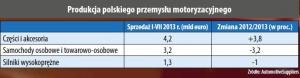 Produkcja polskiego przemysłu motoryzacyjnego