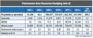 Podstawowe dane finansowe Rawlplug (mln zł)