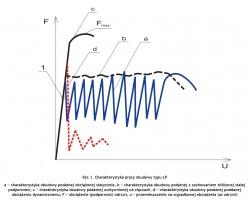 Rys.1. Charakterystyka pracy obudowy typu ŁP a − charakterystyka obudowy podatnej obciążonej statycznie, b − charakterystyka obudowy podatnej z zachowaniem zbliżonej stałej podporności, c − charakterystyka obudowy podatnej usztywnionej na złączach, d − charakterystyka obudowy podatnej poddanej obciążeniu dynamicznemu, F − obciążenie (podporność) odrzwi, u − przemieszczenie na wypadkowej obciążenia (oś odrzwi) Fig.1. Operating characteristics of the Type ŁP shield a − characteristics of a flexible shield under a static load, b − characteristics of a flexible shield with retention of approximate fixed support capacity, c − characteristics of a flexible shield with rigid joints, d − characteristics of a flexible shield under a dynamic load, F − load (support capacity) of shield set, u − displacement at the load resultant (shield set axis)
