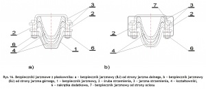 Rys.16. Bezpieczniki jarzmowe z płaskownika: a − bezpiecznik jarzmowy (BJ) od strony jarzma dolnego, b − bezpiecznik jarzmowy (BJ) od strony jarzma górnego, 1 − bezpiecznik jarzmowy, 2 − śruba strzemienia, 3 − jarzma strzemienia, 4 − kształtowniki, 6 − nakrętka dodatkowa, 7 – bezpiecznik jarzmowy od strony ociosu Fig. 16. Yoke protectors made of a flat bar: a − yoke protector (BJ), bottom yoke view, b − yoke protector (BJ), top yoke view, 1 − yoke protector, 2 − shackle bolt, 3 − shackle yokes, 4 − shape sections, 6 − extra nut, 7 − yoke protector, side wall view