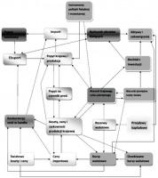 Rys. 1. Współzależności modelowe w Interlink Źródło: opracowanie własne na podstawie [Richardson 1988].