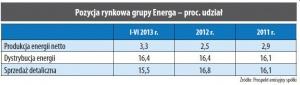 Pozycja rynkowa grupy Energa - proc. udział