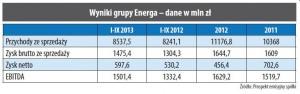 Wyniki grupy Energa – dane w mln zł