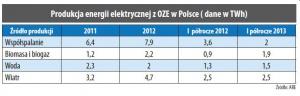 Produkcja energii elektrycznej z OZE w Polsce ( dane w TWh)