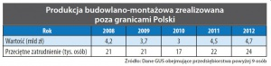 Produkcja budowlano-montażowa zrealizowana poza granicami Polski