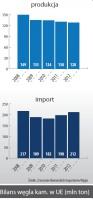Bilans węgla kam. w UE (mln ton)