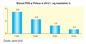 Wzrost PKB w Polsce w 2012 r. wg kwartałów %