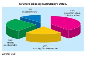 Struktura produkcji budowlanej w 2012 r.
