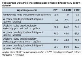 Podstawowe wskaźniki charakteryzujące sytuację finansową w budownictwie*