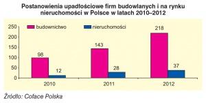 Postanowienia upadłościowe firm budowlanych i na rynku nieruchomości w Polsce w latach 2010-2012