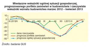 Miesięczne wskaźniki ogólnej sytuacji gospodarczej, prognozowanego portfela zamówień w budownictwie i rzeczywiste wskaźniki wzrostu budownictwa marzec 2012 - kwiecień 2013