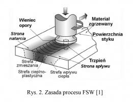 Rys. 2. Zasada procesu FSW [1]
