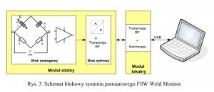 Rys. 3. Schemat blokowy systemu pomiarowego FSW Weld Monitor