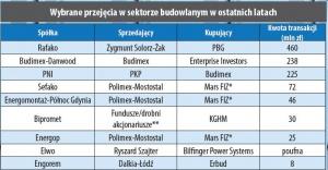 Wybrane przejęcia w sektorze budowlanym w ostatnich latach