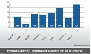 Powierzchnia biurowa – współczynnik pustostanów w III kw. 2013 (w proc.)