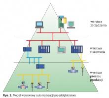 Rys. 2. Model warstwowy automatyzacji przedsiębiorstwa