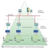 Rys. 3. Schemat systemu zarządzania i kontroli procesu produkcyjnego