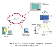 Rys. 4. Struktura logiczna systemu zarządzania procesem produkcji i gromadzenia pomiarów