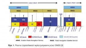 Rys. 1. Pasma częstotliwości wykorzystywane przez GNSS [9]