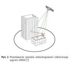Rys. 2. Powstawanie zjawiska wielodrogowości odbieranego sygnału GNSS [7]