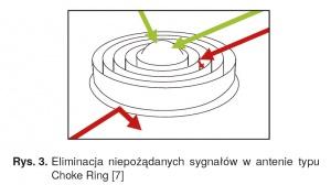 Rys. 3. Eliminacja niepożądanych sygnałów w antenie typu Choke Ring [7]