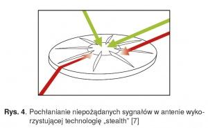 """Rys. 4. Pochłanianie niepożądanych sygnałów w antenie wykorzystującej technologię """"stealth"""" [7]"""