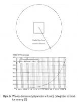 Rys. 5. Wykres zmian rezystywności w funkcji odległości od środka anteny [6]