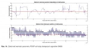 Rys. 16. Zależność wartości parametru PDOP od liczby dostępnych sygnałów GNSS