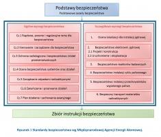 Rysunek 3 Standardy bezpieczeństwa wg Międzynarodowej Agencji Energii Atomowej.