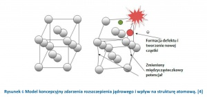 Rysunek 6 Model koncepcyjny zdarzenia rozszczepienia jądrowego i wpływ na strukturę atomową. [4]