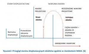 Rysunek 9 Przegląd stanów eksploatacyjnych obiektów zgodnie ze standardami MAEA. [6]