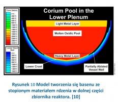 Rysunek 10 Model tworzenia się basenu ze stopionym materiałem rdzenia w dolnej części zbiornika reaktora. [10]