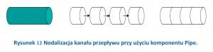 Rysunek 12 Nodalizacja kanału przepływu przy użyciu komponentu Pipe.